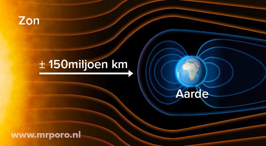 Hoe ontstaat noorderlicht?